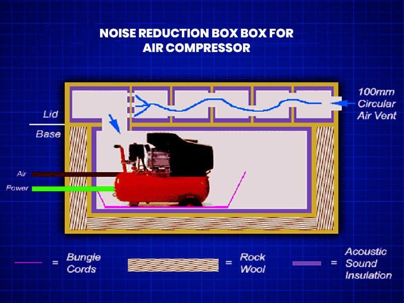 Noise Reduction Box
