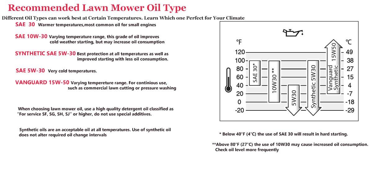 Lawn Mower Oil Type