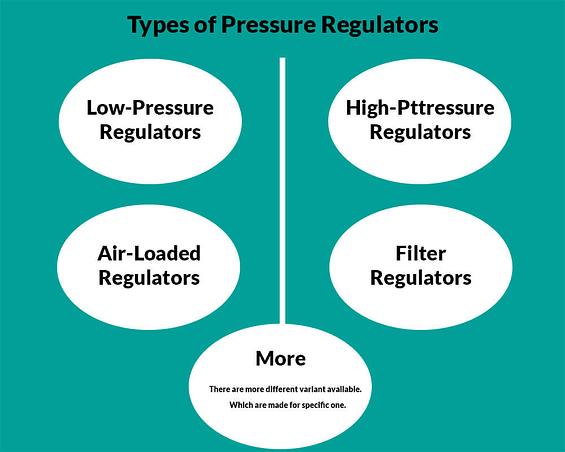 Types of Pressure Regulators