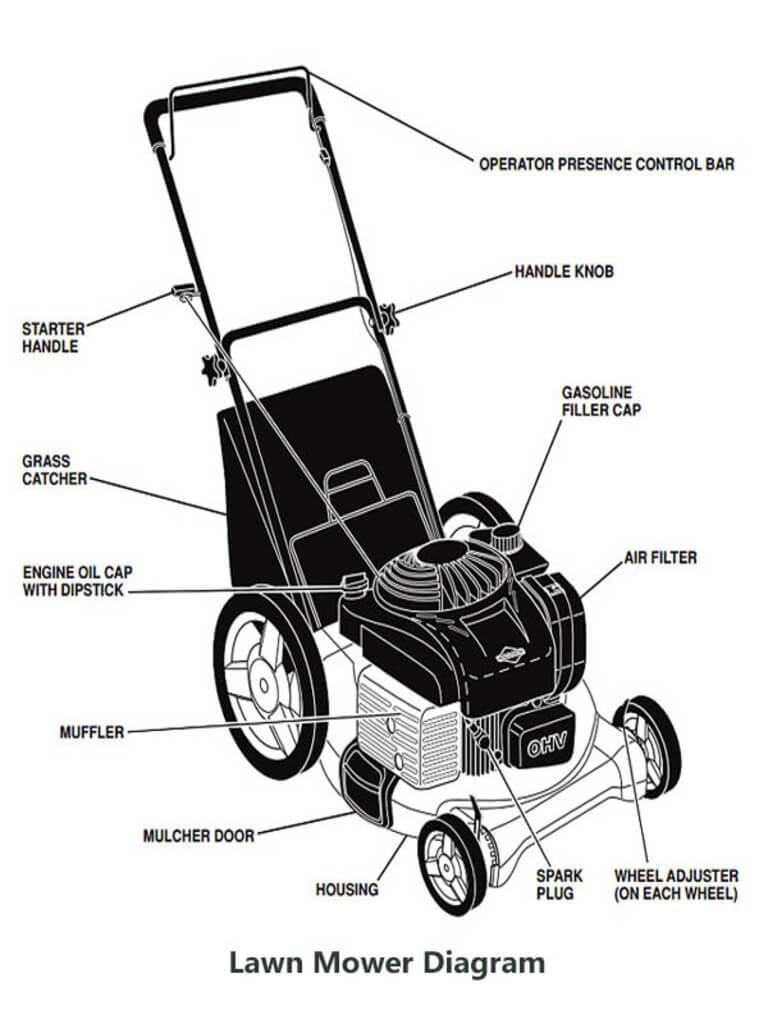 Lawn Mower Diagram