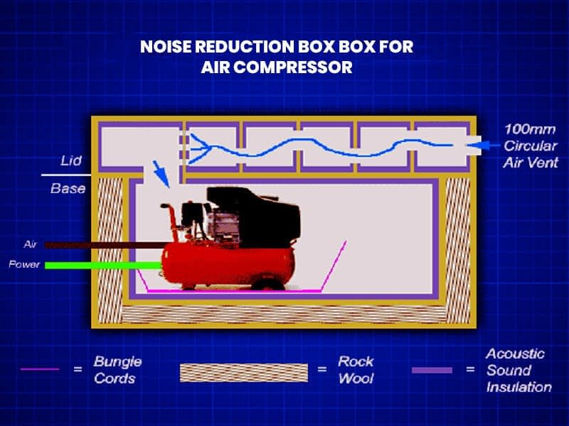 Noise Reduction Box